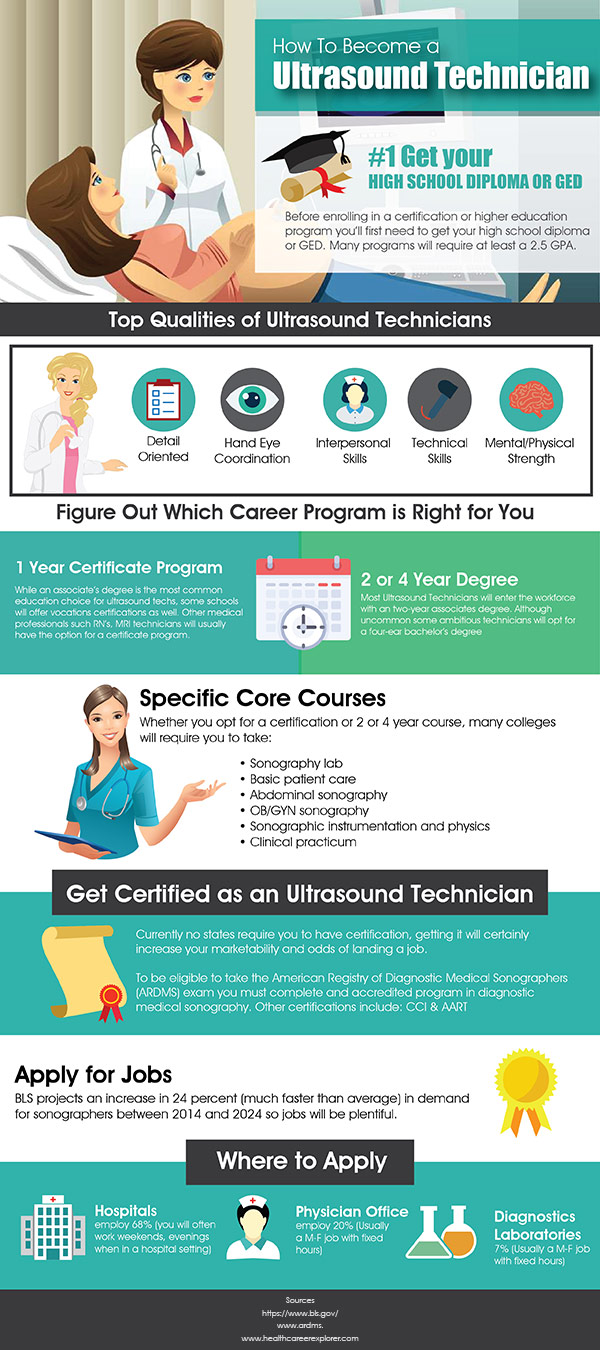 Ultrasound Technician Infographic